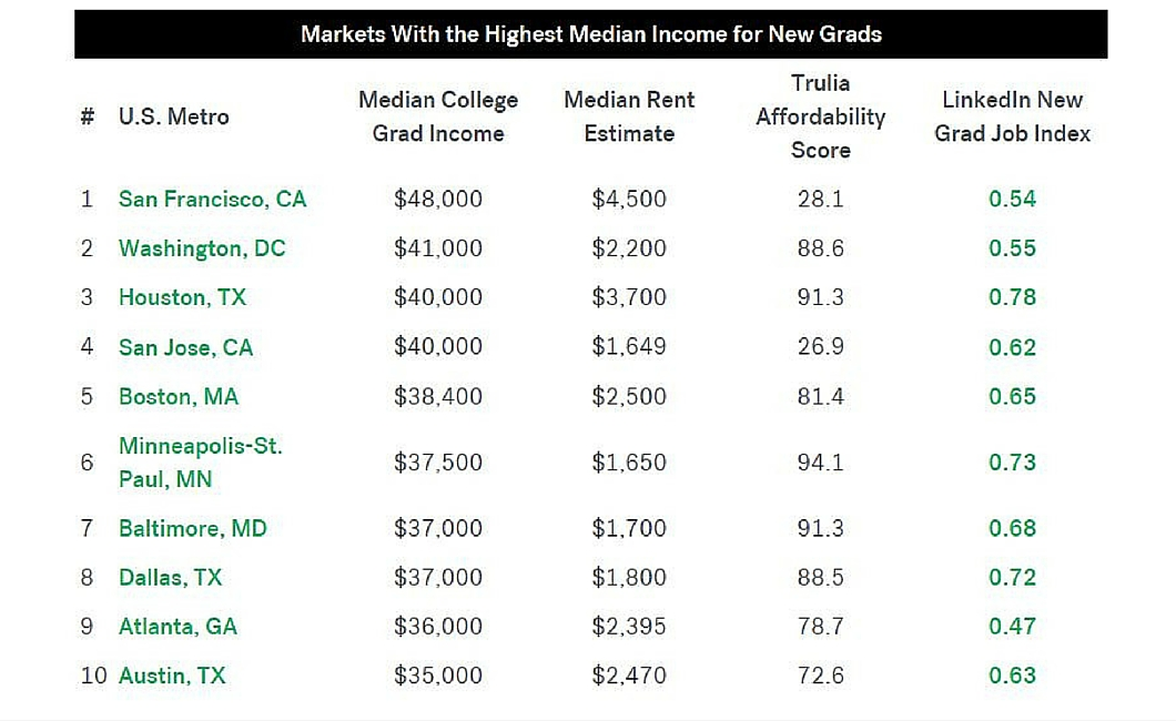 Trulia & LinkedIn reveal the best cities for college grads - chart