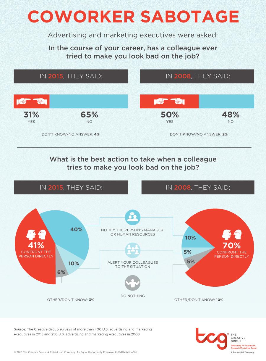 sabotage_at_work_infographic_